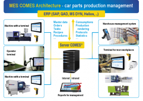 COMES architecture for control over production in automotive