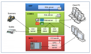Electronically controlled production based on the ERP-COMES-PLC integration